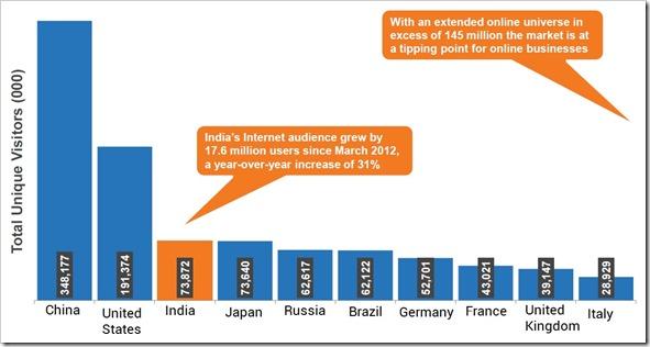 Internet-online-Population