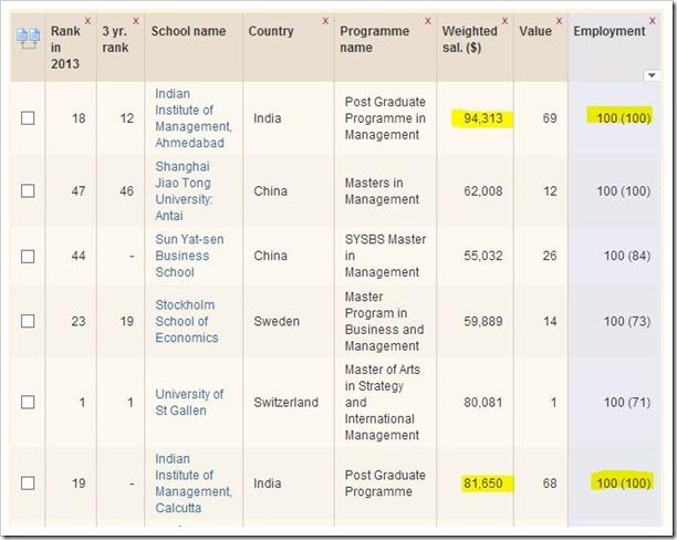 FT-IIM-Global-Rankings
