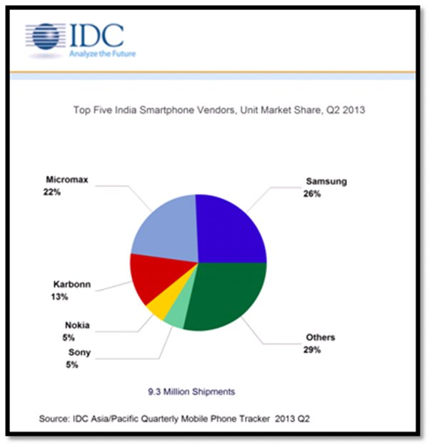 Indian-smartphone-phablets