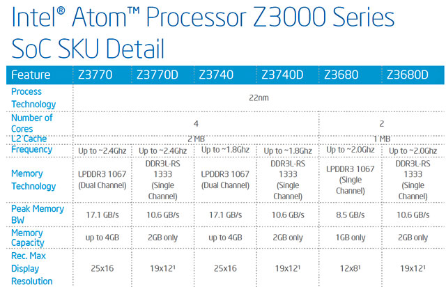 Intel-Atom-Z3000